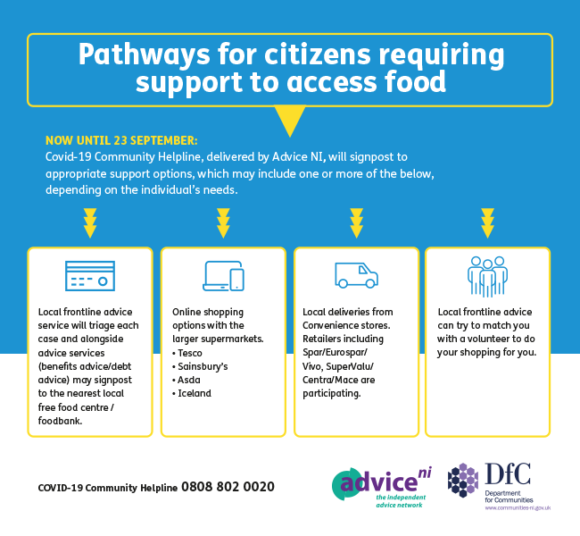 Pathways for Citizens Food